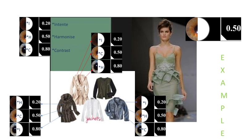 Green Garment Model